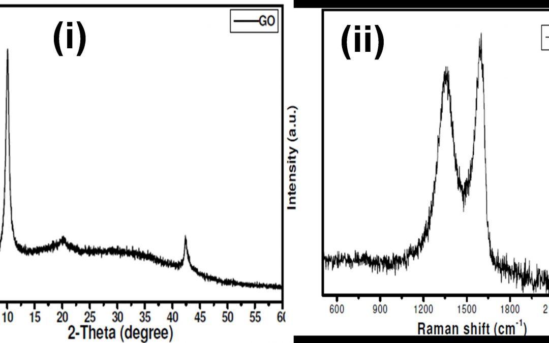 ग्राफीन ऑक्साइड के संश्लेषण और पेंट्स में इसके प्रयोग के लिए एक प्रक्रिया विधि