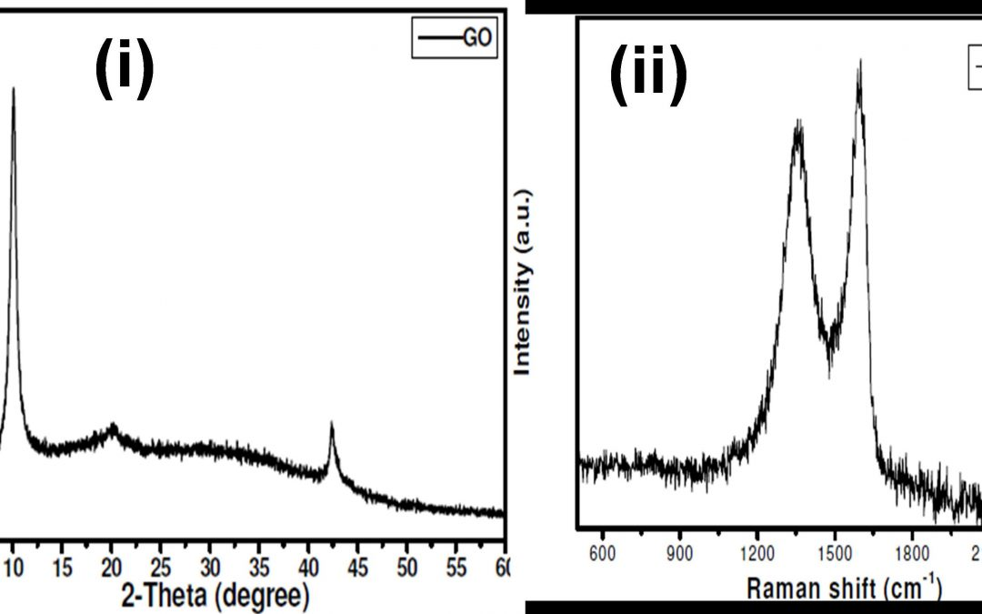 A process for the synthesis of graphene oxide and its application in paints